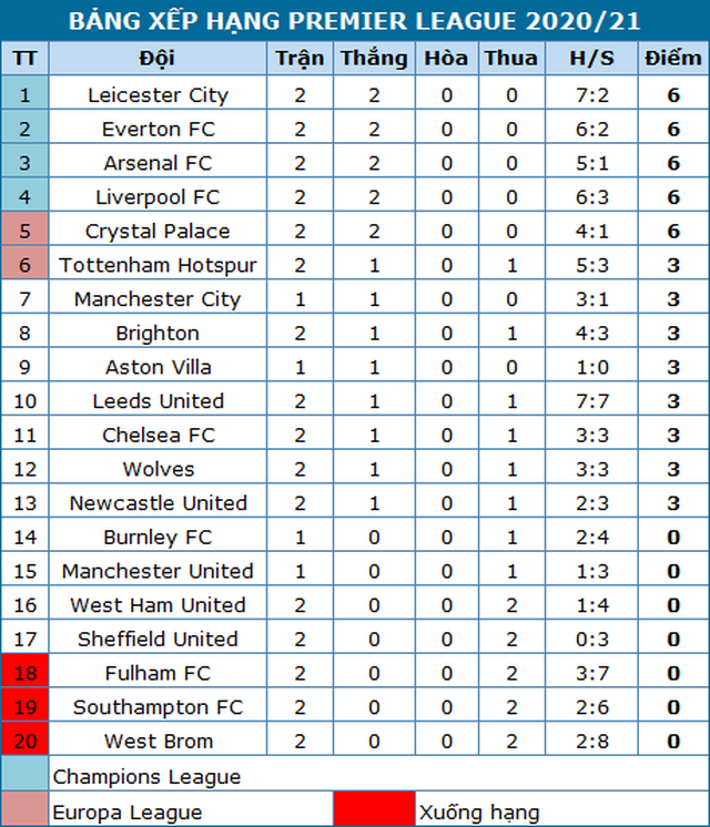 Man City phục thù thành công trước Wolves - 5