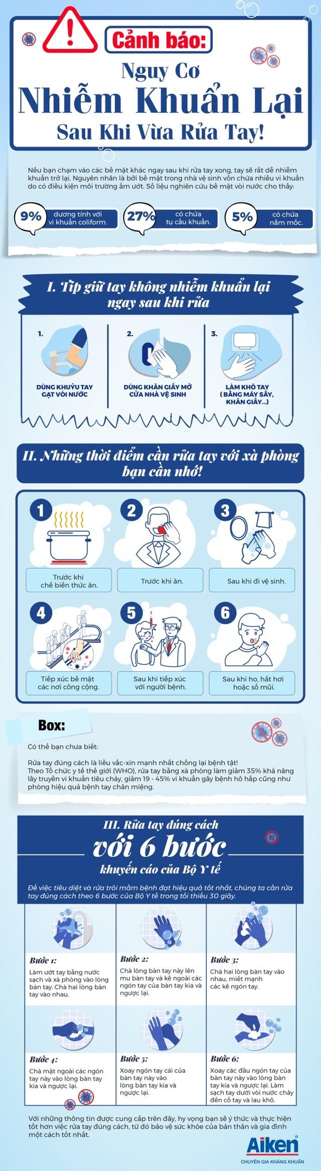 Nguy cơ nhiễm khuẩn cao dù vẫn rửa tay đúng cách - 1