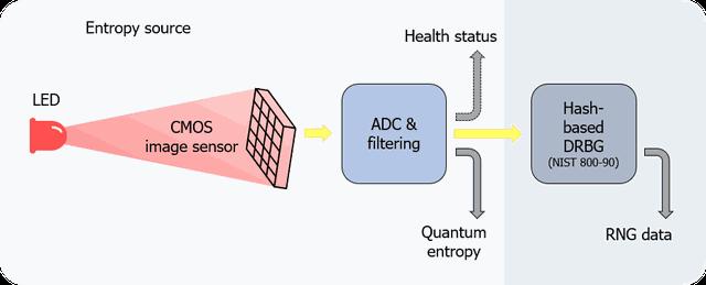 Bảo mật lượng tử trên điện thoại Vsmart Aris Series hoạt động như thế nào? - 2