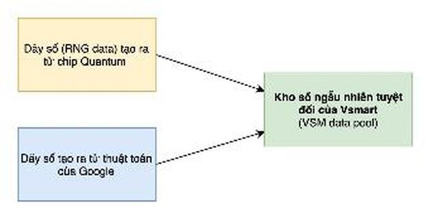Bảo mật lượng tử trên điện thoại Vsmart Aris Series hoạt động như thế nào? - 3