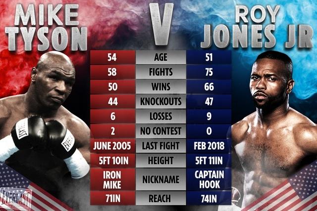 Giảm tới 30kg, Mike Tyson khiến tất cả ngỡ ngàng - 2