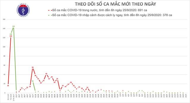 Không ca mắc mới Covid-19, Việt Nam tiềm ẩn 4 nguy cơ lây nhiễm bệnh - 2