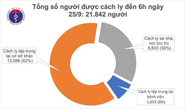 Không ca mắc mới Covid-19, Việt Nam tiềm ẩn 4 nguy cơ lây nhiễm bệnh - 1