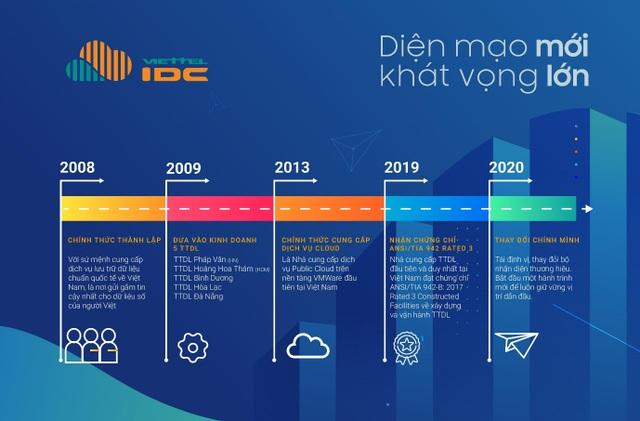Viettel IDC ra mắt nhận diện thương hiệu mới, thay đổi để luôn dẫn đầu - 2