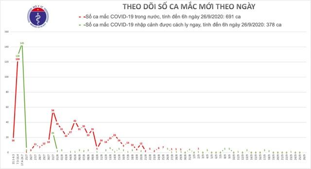 Việt Nam không có ca mắc Covid-19 mới, dịch trên thế giới chưa chững lại - 1