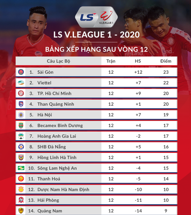 Những ứng cử viên vô địch V-League bắt đầu tăng tốc - 4