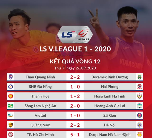 Những ứng cử viên vô địch V-League bắt đầu tăng tốc - 1