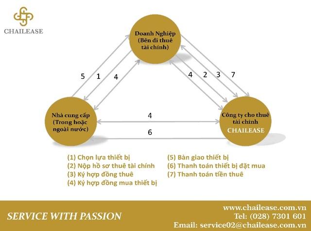 Giải pháp tài chính cho doanh nghiệp nhỏ và siêu nhỏ, doanh nghiệp vận tải của Chailease - 1