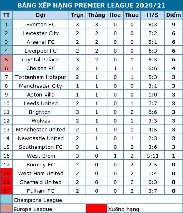 Nhìn lại thất bại đắng ngắt của Man City trước Leicester - 22