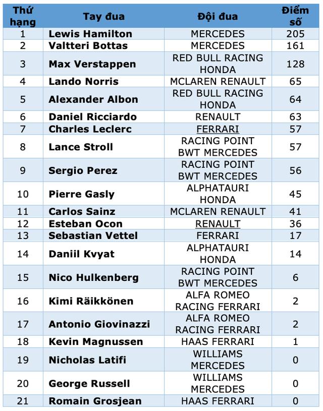 Russian Grand Prix 2020: Hamilton sảy chân, ai chớp được cơ hội? - 15