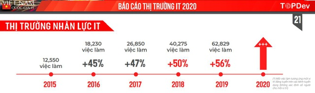 TopDev - Nền tảng tuyển dụng IT hàng đầu Việt Nam - 1