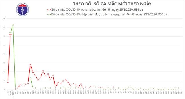 Việt Nam không có ca mắc Covid-19 mới, Mỹ tăng nhanh trở lại số ca nhiễm - 1