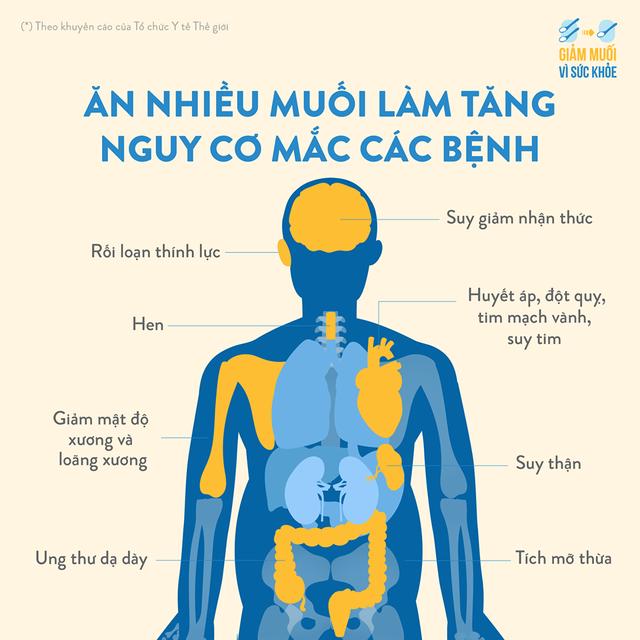 Từ bỏ thói quen này giúp người Việt tránh xa tăng huyết áp, ung thư dạ dày - 1