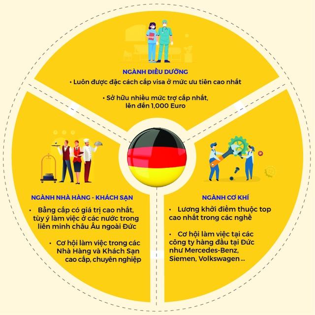 Du học nghề Đức - Lựa chọn mới cho bạn trẻ ngoài cánh cửa đại học - 2