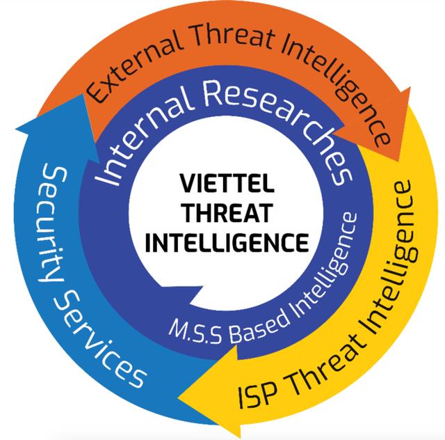 Viettel chính thức ra mắt nền tảng Threat Intelligence - 1