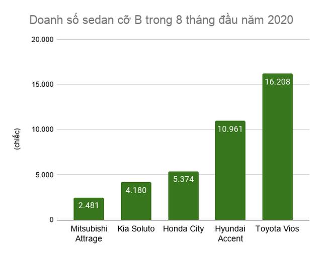 Honda City lộ diện tại Việt Nam, cơ hội nào trước vua doanh số Vios? - 4
