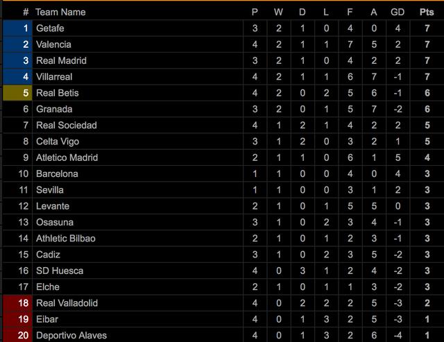 Real Madrid nhọc nhằn giành chiến thắng thứ 2 tại La Liga - 10