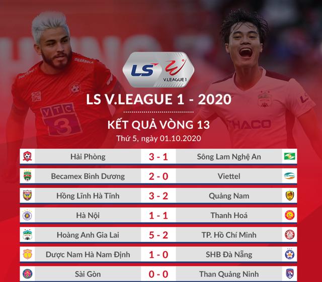 Sài Gòn FC vô địch giai đoạn 1 V-League 2020 - 1