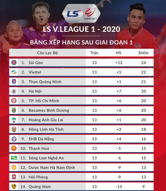 Sài Gòn FC vô địch giai đoạn 1 V-League 2020 - 11