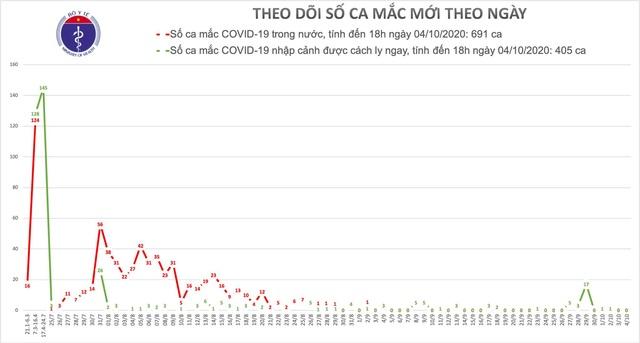 Không ca mắc Covid-19, siết lại kỷ cương phòng chống dịch - 1