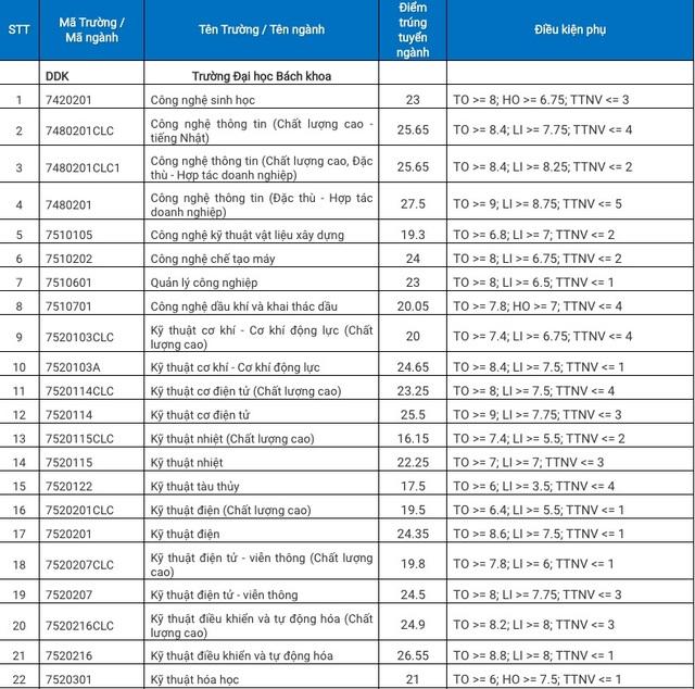 ĐH Đà Nẵng công bố điểm trúng tuyển theo kết quả thi THPT 2020 - 1