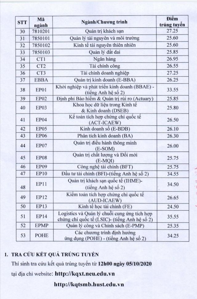 Điểm chuẩn vào trường ĐH Kinh tế quốc dân từ 25,6 - 28 điểm - 2