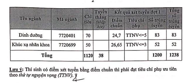 ĐH Y Hà Nội: Điểm chuẩn ngành Y đa khoa lên tới  28,9 điểm - 2