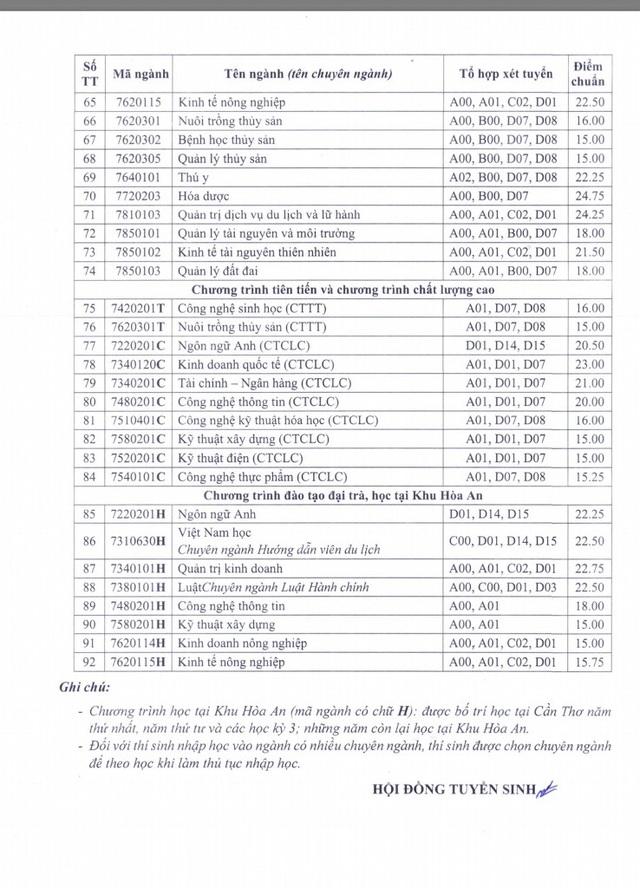 Đại học Cần Thơ công bố điểm chuẩn 92 ngành học chính quy năm 2020 - 3