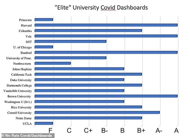 Đại học Harvard, Yale lập web thống kê số ca mắc Covid-19 tại các trường Mỹ - 2