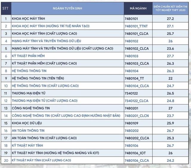 Điểm chuẩn cao nhất vào ĐH Quốc tế TPHCM là 27, ĐH Công nghệ thông tin 27,7 - 3