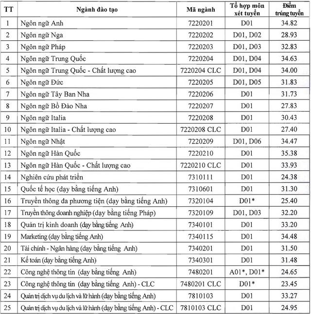 Điểm chuẩn Học viện Công nghệ Bưu chính viễn thông, ĐH Hà Nội năm 2020 - 2