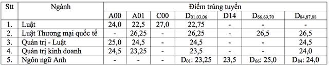 Điểm chuẩn ĐH Luật TPHCM và ĐH Kinh tế - Luật: Cao nhất là 27,45 điểm - 2