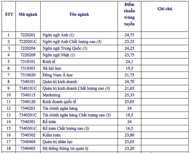 Điểm chuẩn vào ĐH Công nghiệp Thực phẩm TPHCM và ĐH Mở TPHCM - 4