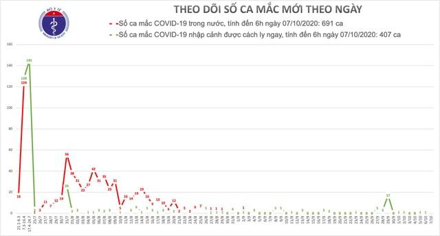 Thế giới vượt 36 triệu ca bệnh Covid-19, Việt Nam qua 33 ngày bình lặng - 1