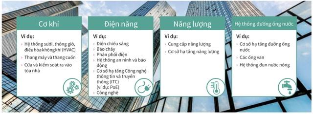 Xu hướng tòa nhà thông minh: Xanh hơn, tiết kiệm năng lượng hơn - 2