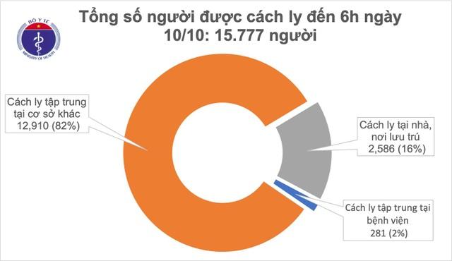 Việt Nam không ca mắc Covid-19 mới, nhiều nước đối mặt đợt bùng phát mới - 1