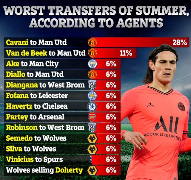 """Hai """"bom tấn"""" của Man Utd là những hợp đồng tệ nhất mùa hè 2020 - 1"""