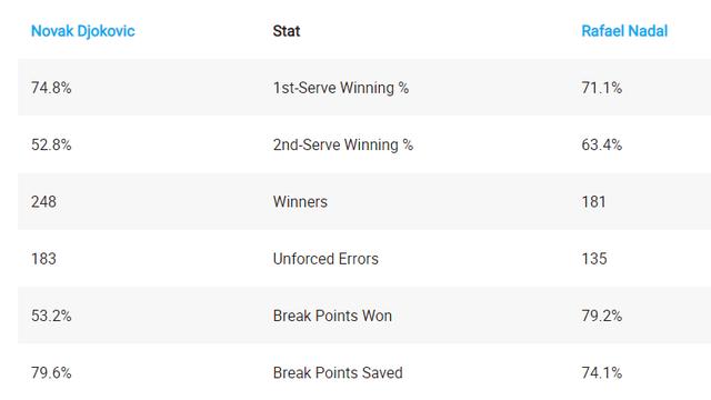 Nadal và Djokovic săn kỷ lục ở trận chung kết Roland Garros - 5