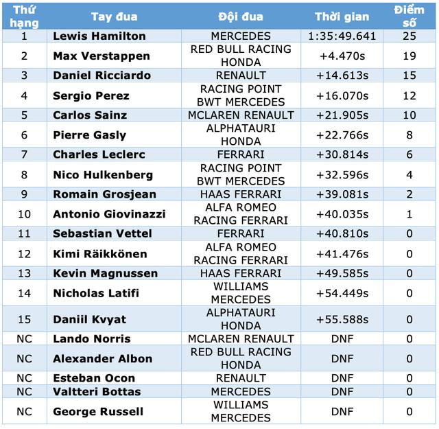 Viên ngọc đen Lewis Hamilton san bằng kỷ lục của huyền thoại Schumacher - 15