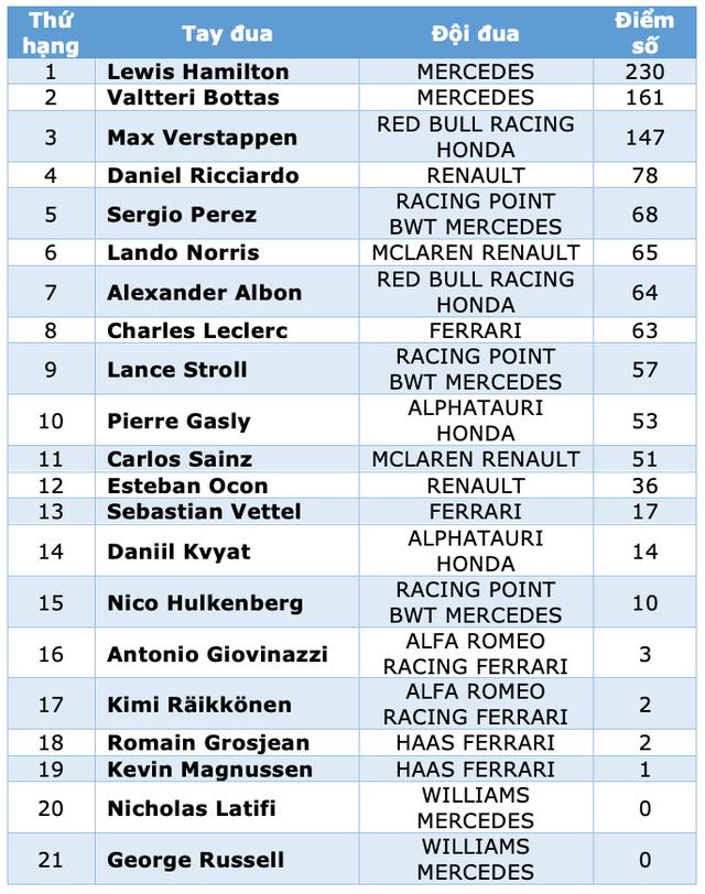 Viên ngọc đen Lewis Hamilton san bằng kỷ lục của huyền thoại Schumacher - 16
