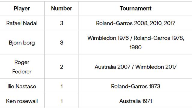 Nadal và Djokovic săn kỷ lục ở trận chung kết Roland Garros - 3