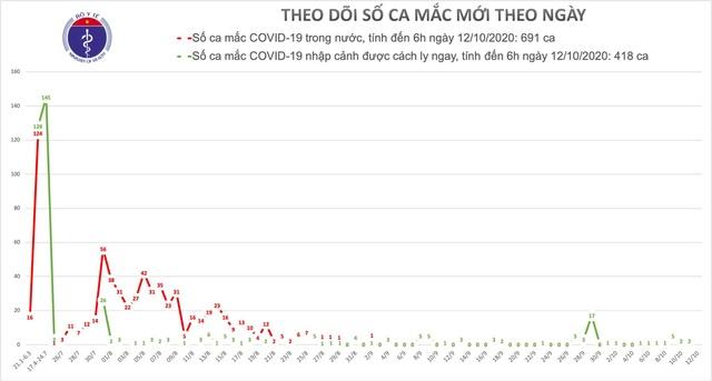 Việt Nam không ca mắc mới Covid-19, dịch vẫn căng thẳng tại nhiều nước - 1