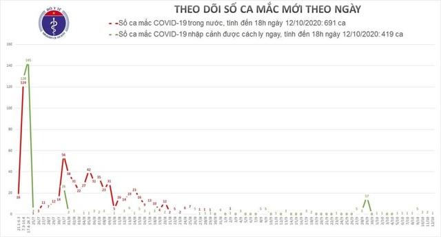 Ngày thứ 8 liên tiếp, Việt Nam có ca mắc Covid-19 mới là người nhập cảnh - 1