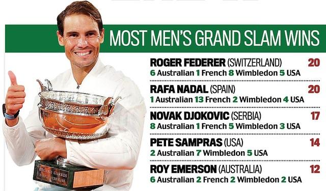 """Báo giới quốc tế: """"Nadal thắng áp đảo Djokovic"""" - 3"""