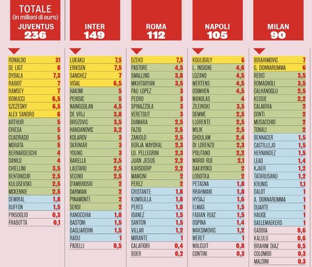 """C.Ronaldo nhận lương """"khủng"""", cao hơn 4 CLB ở Serie A - 2"""