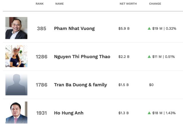 """Thế giới chao đảo, """"tỷ phú USD"""" của Việt Nam vẫn tăng lên 6 người! - 2"""