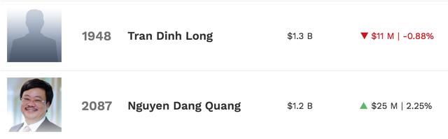 """Thế giới chao đảo, """"tỷ phú USD"""" của Việt Nam vẫn tăng lên 6 người! - 3"""