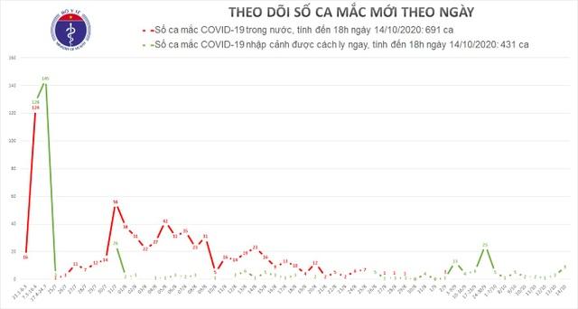 Thêm 9 ca mắc Covid-19, là người nhập cảnh, Việt Nam có 1.122 bệnh nhân - 1
