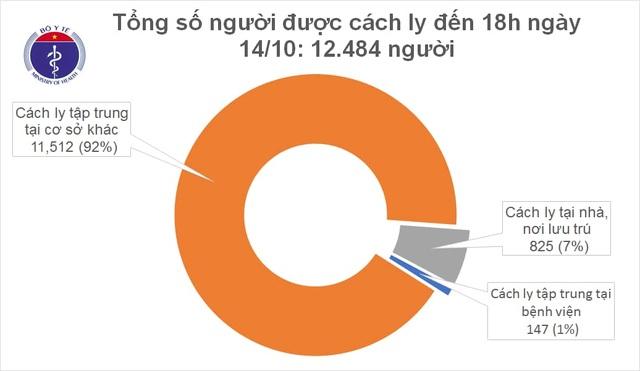 Thêm 9 ca mắc Covid-19, là người nhập cảnh, Việt Nam có 1.122 bệnh nhân - 2