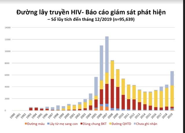 Bệnh nhân 30 năm nhiễm HIV, vẫn sống khỏe mạnh - 2